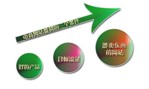 电商网站盈利只需要做好三件事即可-seo-代码笔记